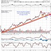 Gold and Silver Find Support At Long Term Uptrends, Significant Bargain In Miners