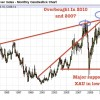Turning Point In Precious Metals and Miners?