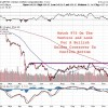Technicals Finally Reflecting Fundamentals In Resource Sector With Bullish Breakouts