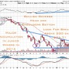 Why Capital May Be Flowing From Equities to Junior Miners in 2014