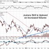 Uptrend in Junior Gold Miners Forecasting Bottom In Precious Metals