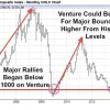 Chart Shows A Potential Double or Triple in the TSX Venture