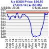 Uranium Spot Price Breaking Out, Junior Uranium Stocks Ready To Bottom?