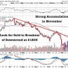 Swiss Vote Could Be Catalyst For Gold To Break Above 5 Month Downtrend