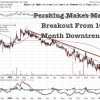 Junior Gold Miner In Nevada Breaks Above Downtrend After Recent Land Deal with Newmont