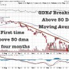 GDXJ Breaks 50 Day Moving Average For First Time in Four Months