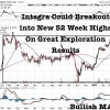 Junior Gold Miner Breaking Out Into New 52 Week Highs On Exploration Success