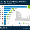 Emerging Economies Building Next Generation Nuclear Reactors For the 21st Century at Record Pace