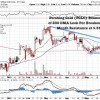 Junior Gold Miner in Nevada Bounces Higher Off 200 DMA on High Volume