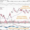 3 Junior Miners Attracting Interest as Gold and Silver Finds Support at 200 Day Moving Average