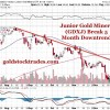 Is the Correction in Precious Metals, Uranium, Lithium and Rare Earths Stocks Over?