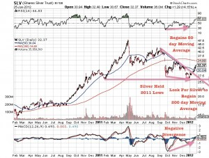 Long Term Trend Up In Gold and Silver Is Intact, Look For High Quality Exploration Companies