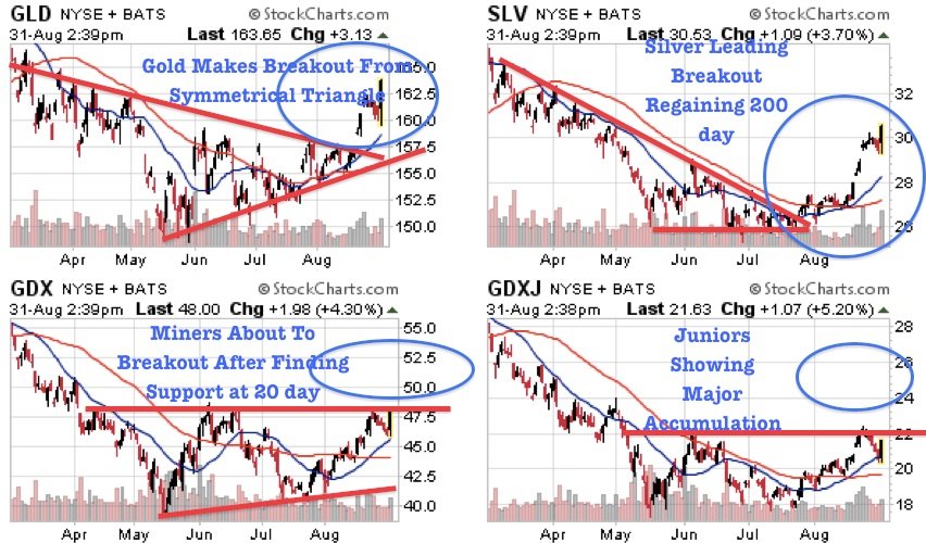 Gold Silver Mining Stocks Breakout Time Not Bubble Time