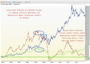 4 12 13 300x216 Caveat Venditor: Gold and Silver Investors Beware Of Selling Shakeout