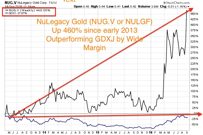 Look To The Junior Gold Miners For Outsized Gains To Precious Metals Amazing Gdxj Quote