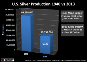 U.S.-Silver-Production-1940-vs-2013